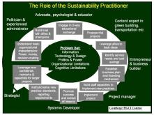 role-of-the-sustaiability-practitioner.jpg